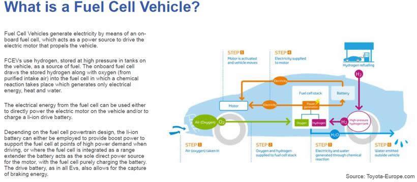 燃料电池汽车运行示意图