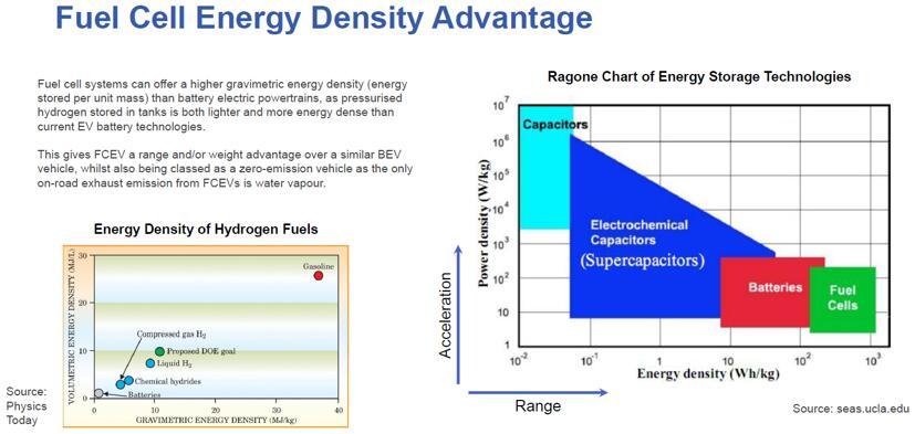 燃料电池能量密度优势
