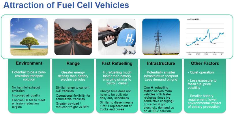 燃料电池汽车的吸引力