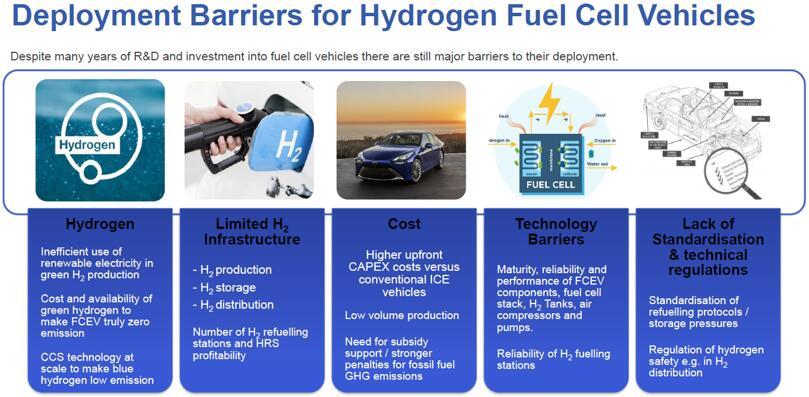 氢燃料电池汽车的应用障碍