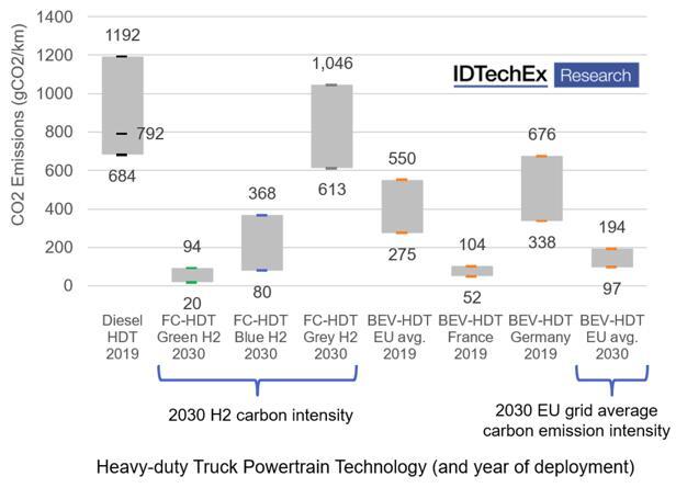 IDTechEx估算了不同卡车动力系统的gCO2/km排放量