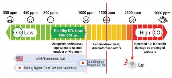 环境CO₂浓度对人体健康的危害