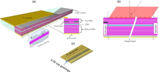基于高阶表面光栅的新型高功率VCSEL,可应用于3D传感和成像